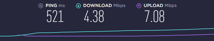 Avast SecureLine VPN Speed Test After Connecting To The VPN With An AUS Server