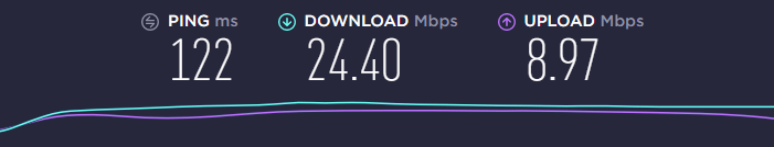 Surfshark speed test after connecting to the UK London server