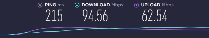 speed test using the ExpressVPN Canadian server