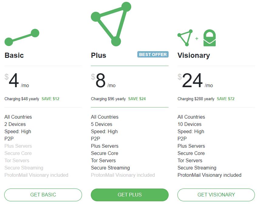 ProtonVPN Yearly Plan