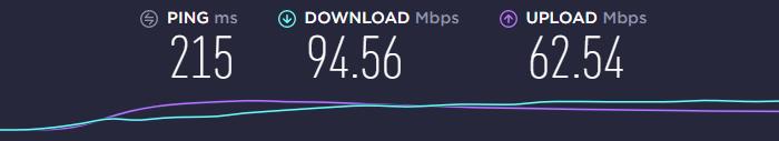 Canadian server ExpressVPN speed test