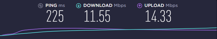 CyberGhost-VPN results of speed test after connecting to a US server