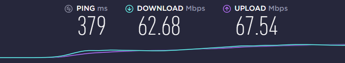 speed test using the ExpressVPN AUS server