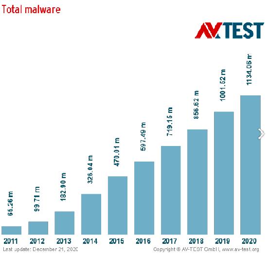 Total malware report by AV-test